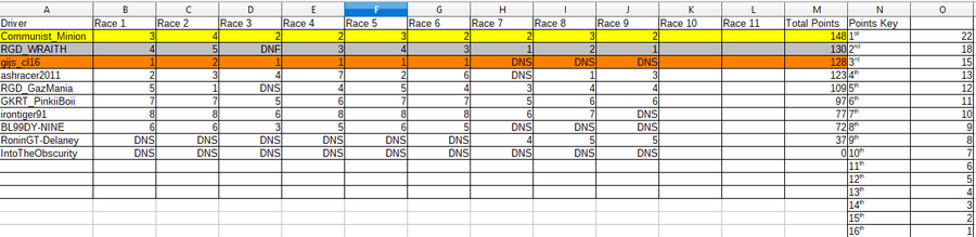 Gold Cup Championship Order Night 3.png