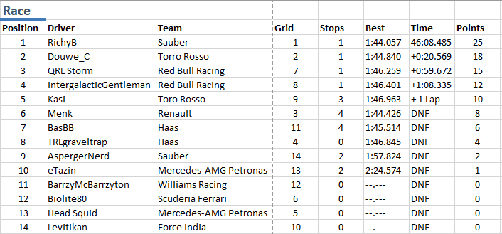 RaceResultsBakuAL2.png