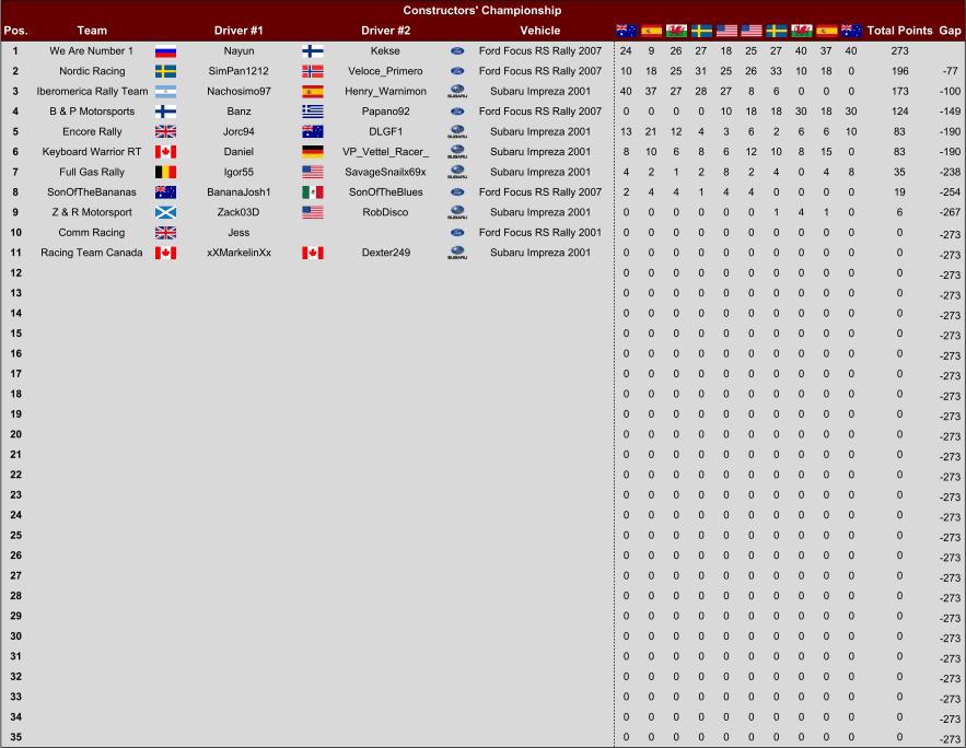 Rookie Tier - Constructors.png
