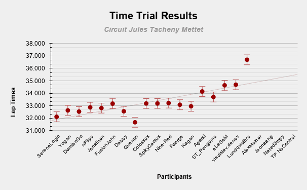 Time Trial Results (1).png