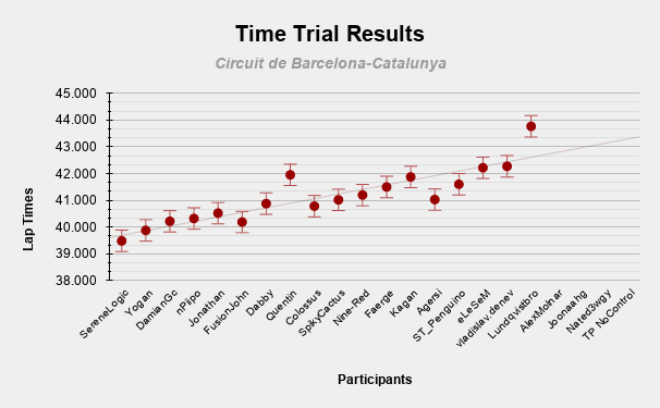 Time Trial Results.png
